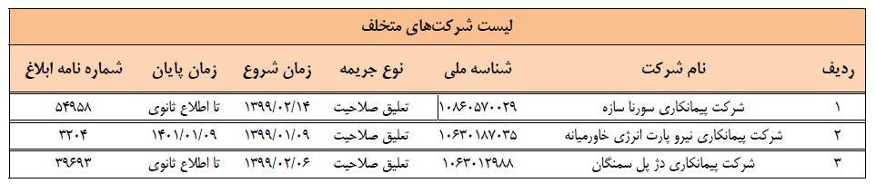 سه شرکت پیمانکار خاطی در سایت سازمان مدیریت وبرنامه ریزی استان کرمان معرفی شدند